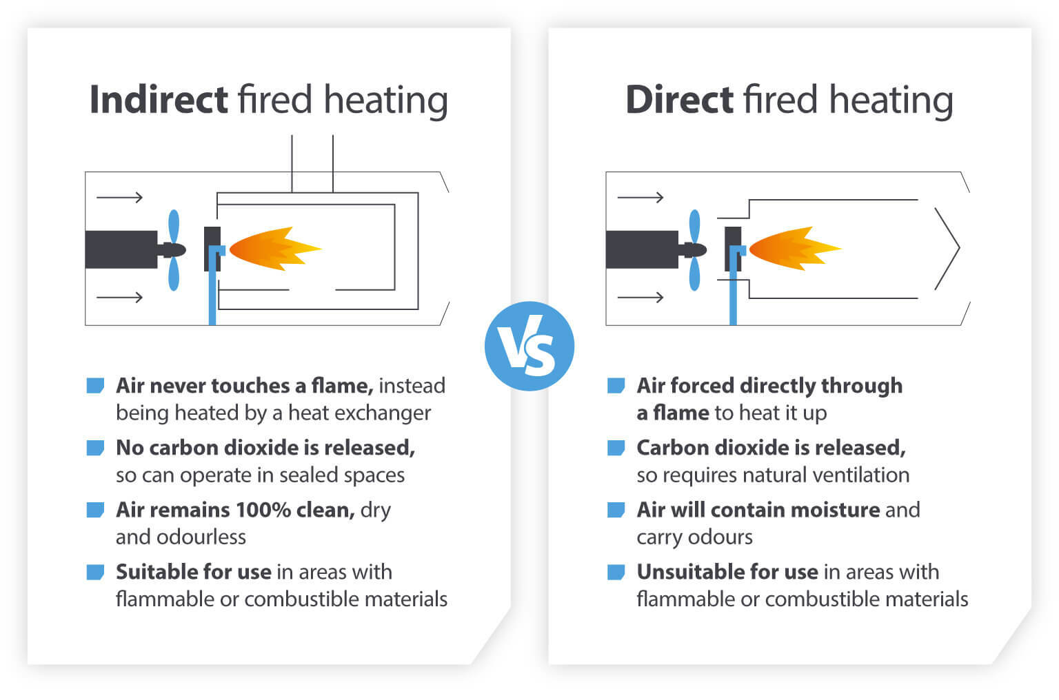Indirect fired heating vs Direct fired heating