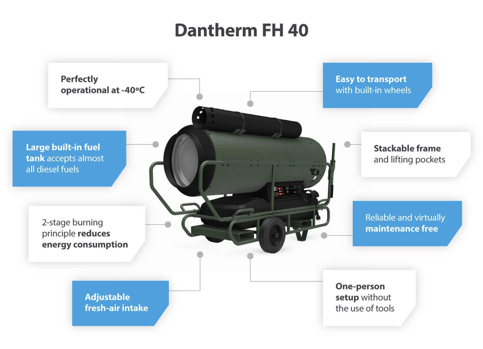 Dantherm FH 40