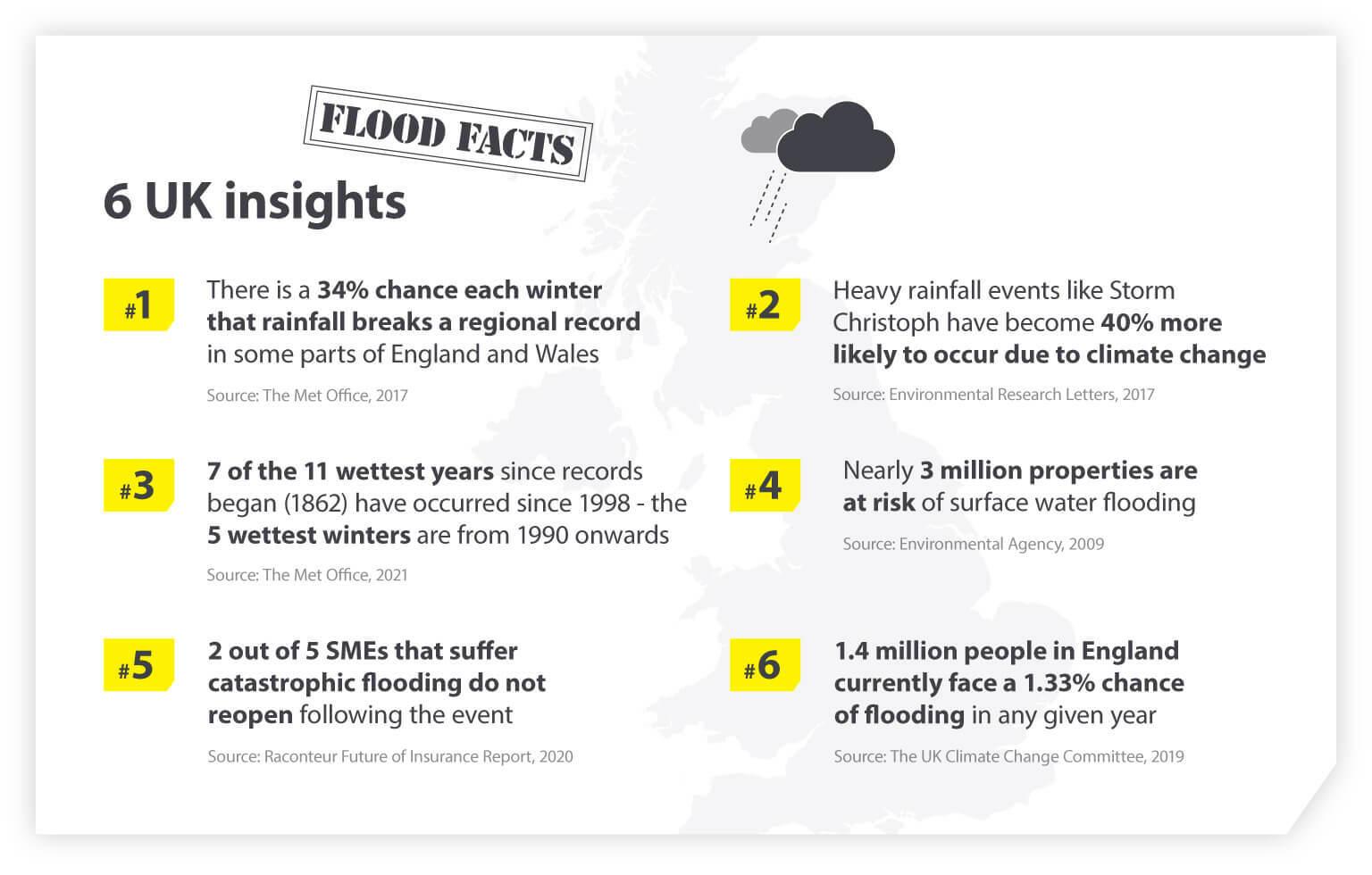 UK flood facts