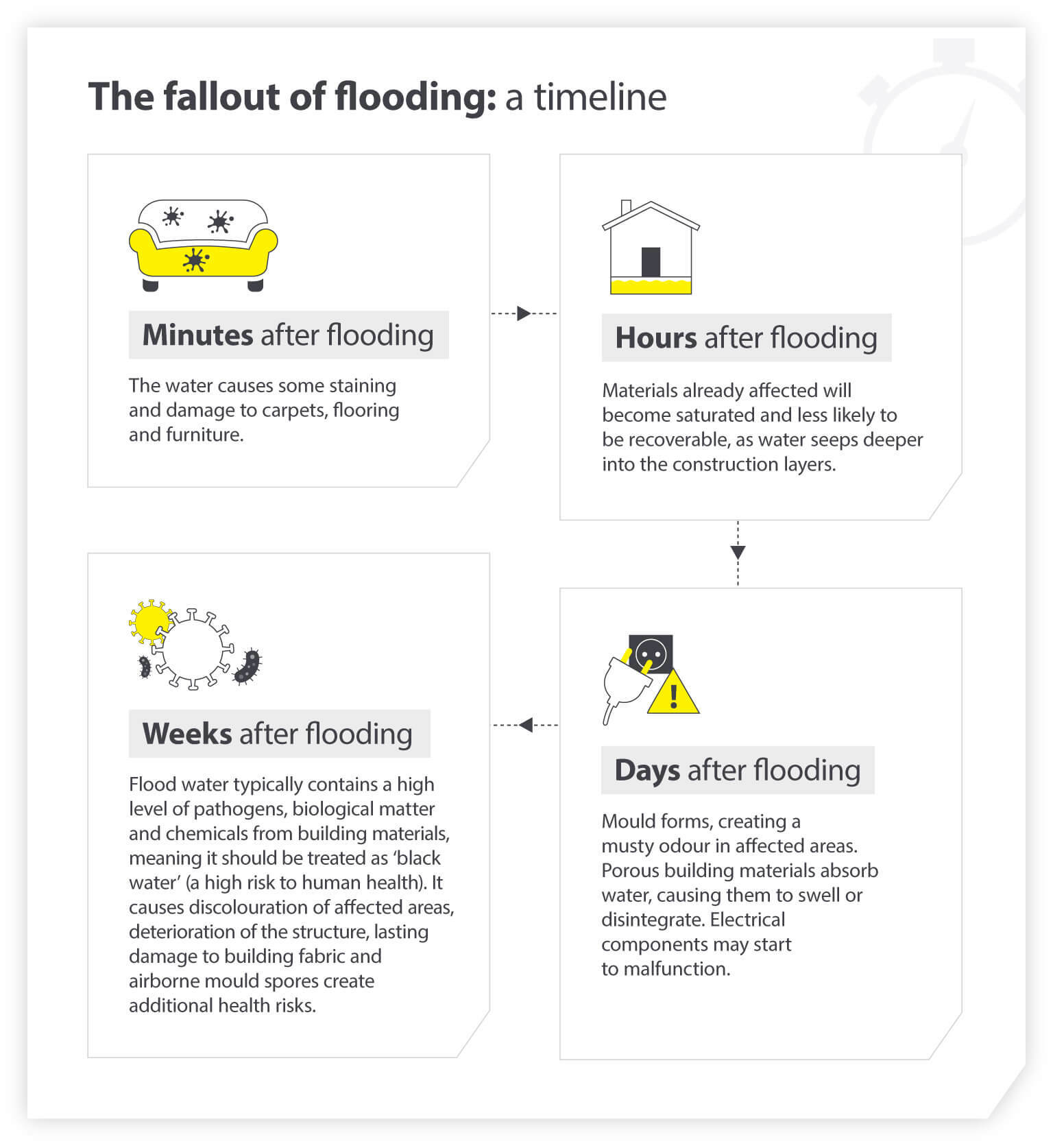 Fallout of flooding timeline