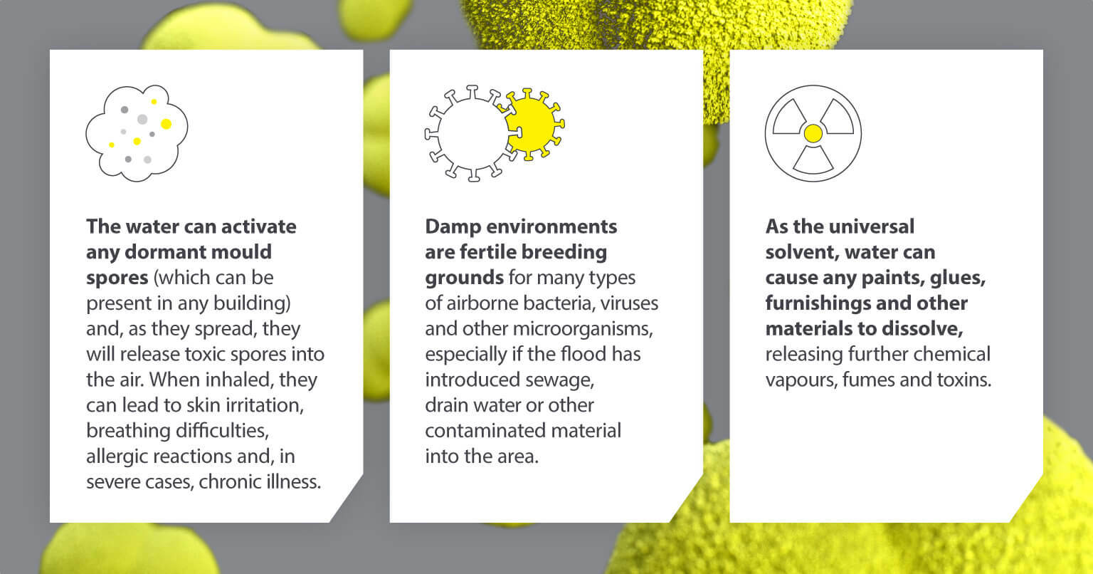 How does flood contamination happen?