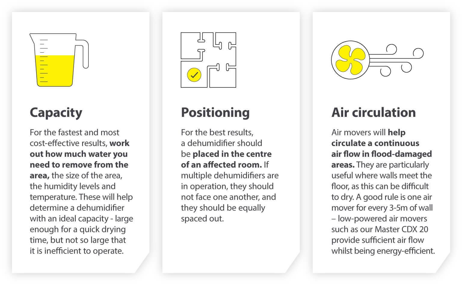 Choosing the right dehumidifier