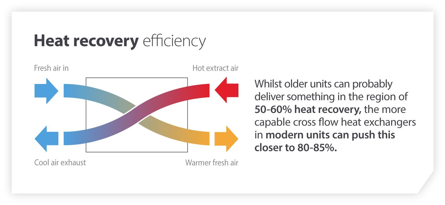 Heat recovery efficiency
