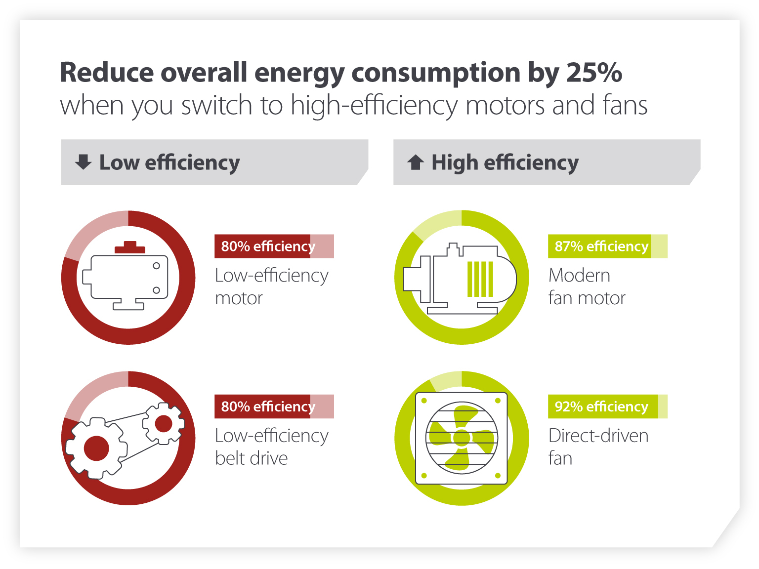 Reduce overall energy consumption by 25%