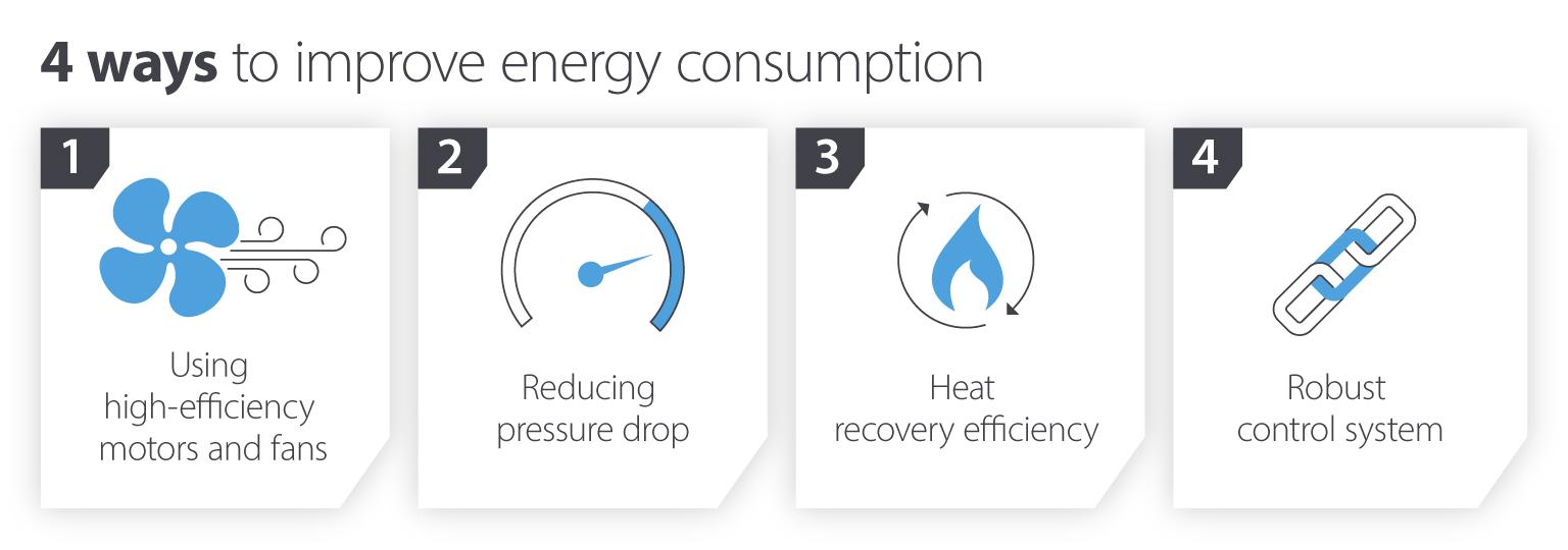 4 ways to improve energy consumption