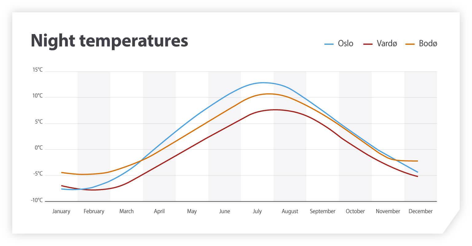 Night temperatures in Norway