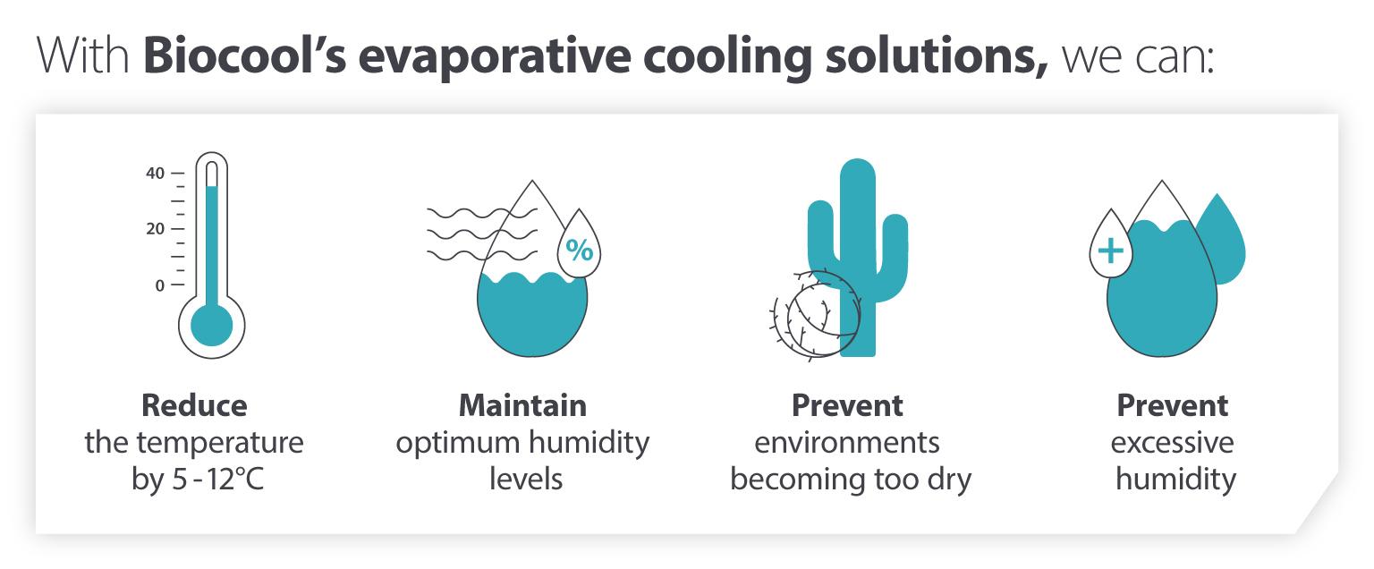 Biocool evaporative cooling solutions