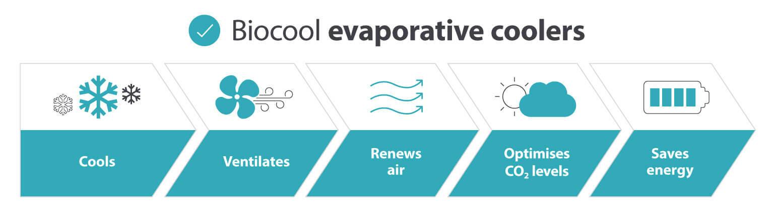 Biocool evaporative coolers