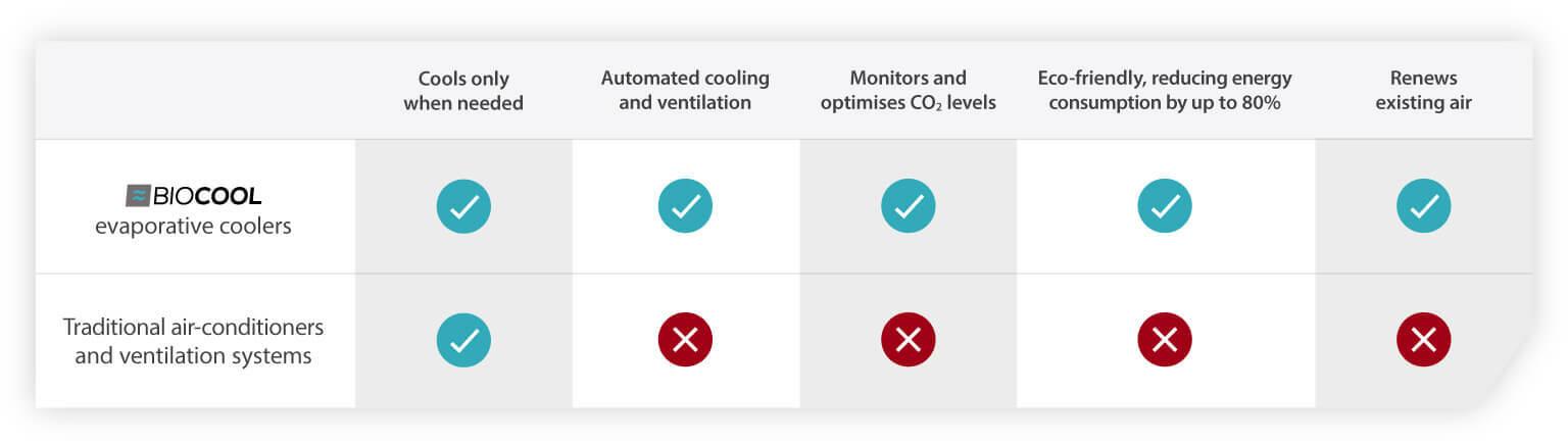 Evaporative coolers air conditioner comparison