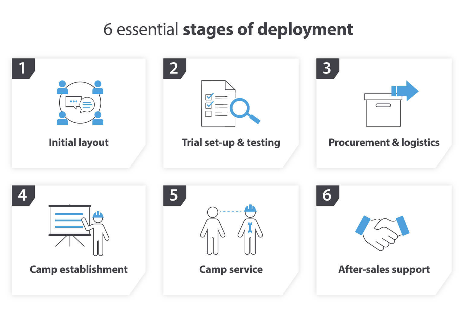 6 essential stages of deployment