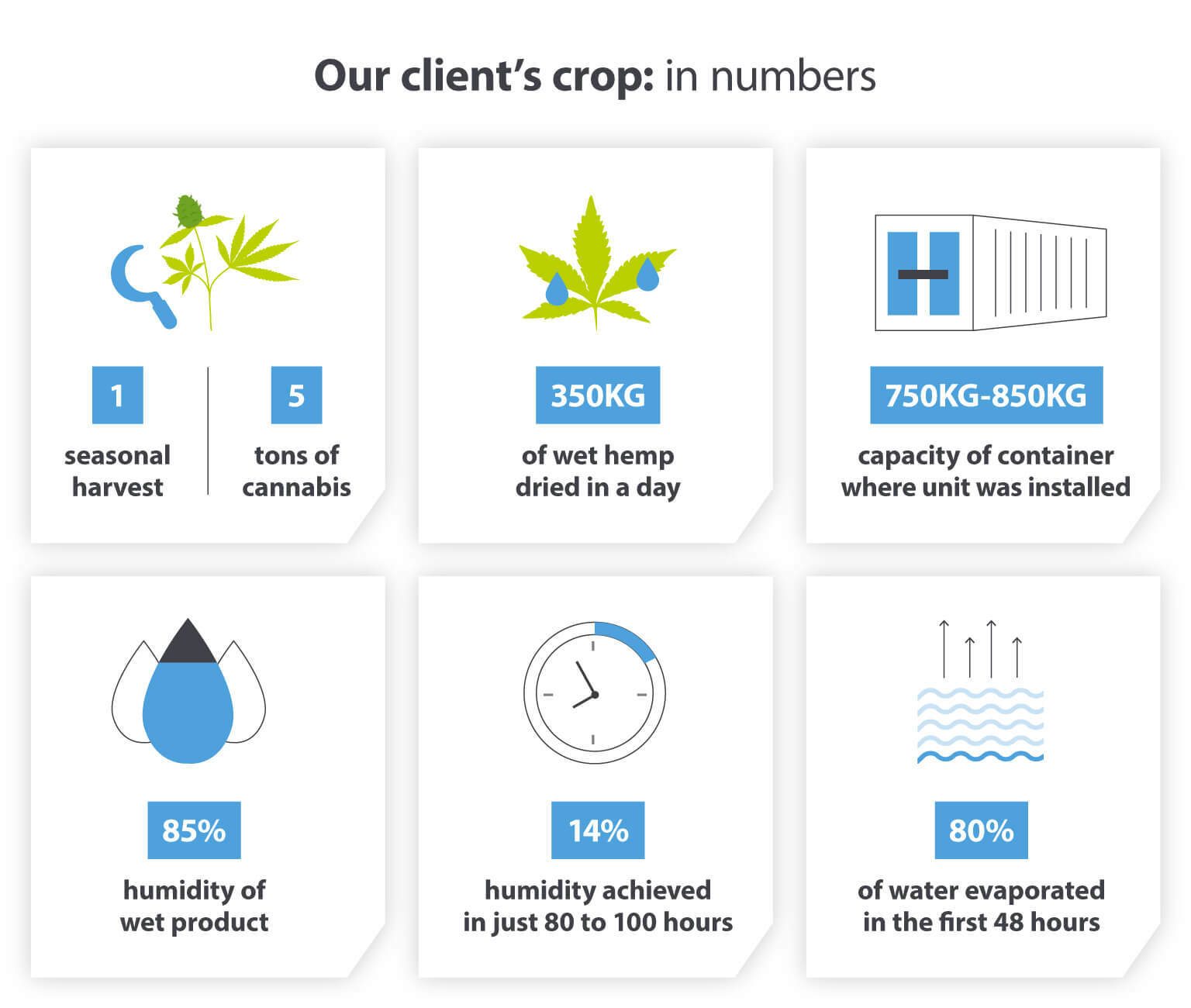 Cannabis crops in numbers