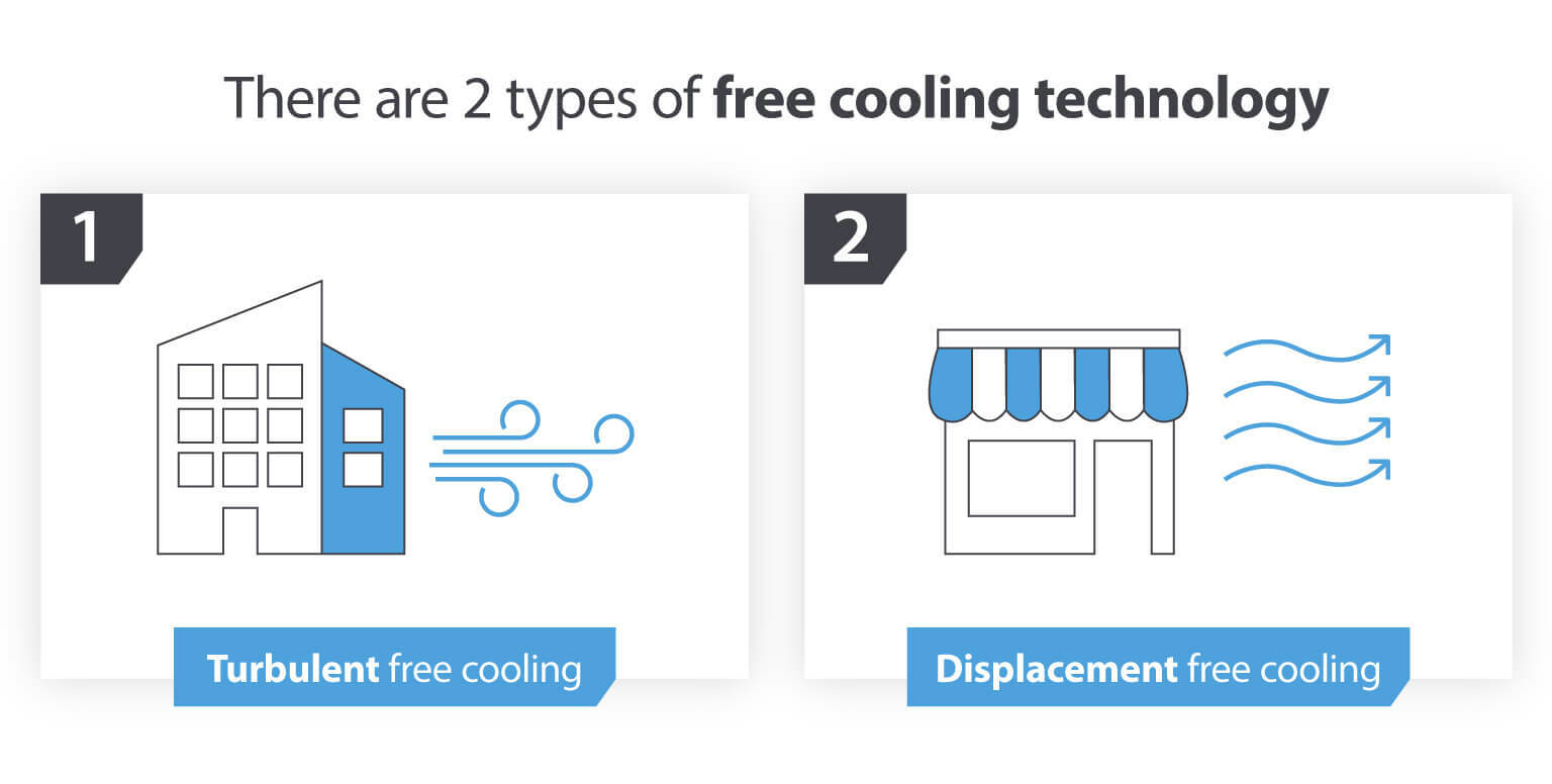 Types of free cooling technology