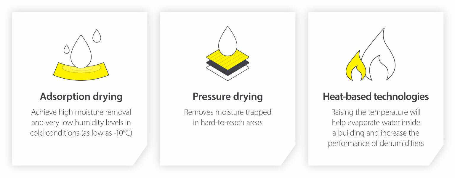Drying methods