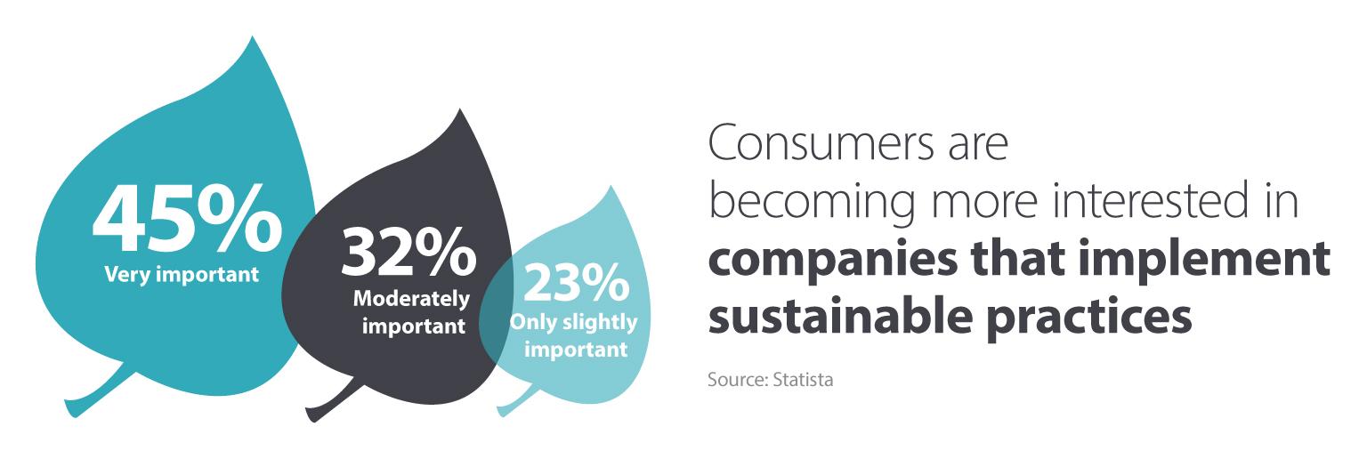Sustainable buying habits