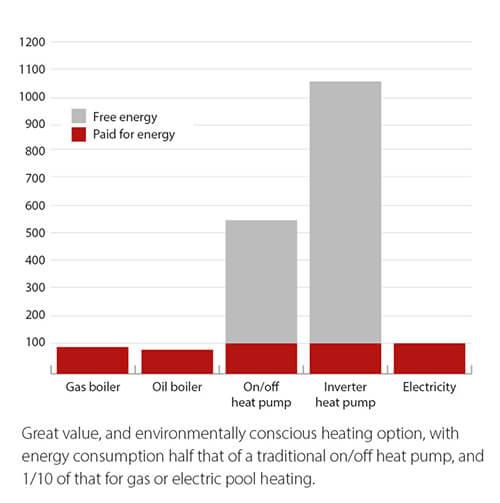 Heating method efficiency chart