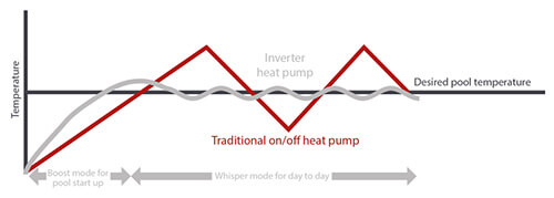 Temperature control chart