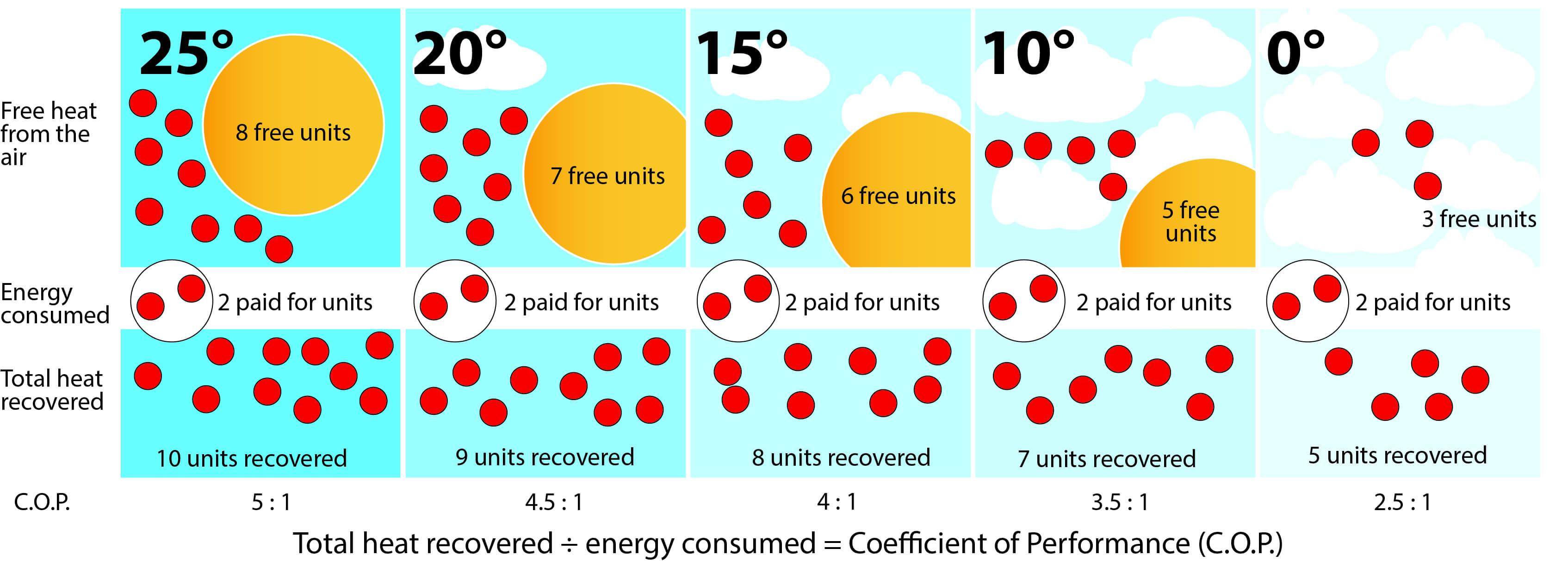 Heat pump efficiency at differing air temperatures