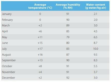 Temperature and water content