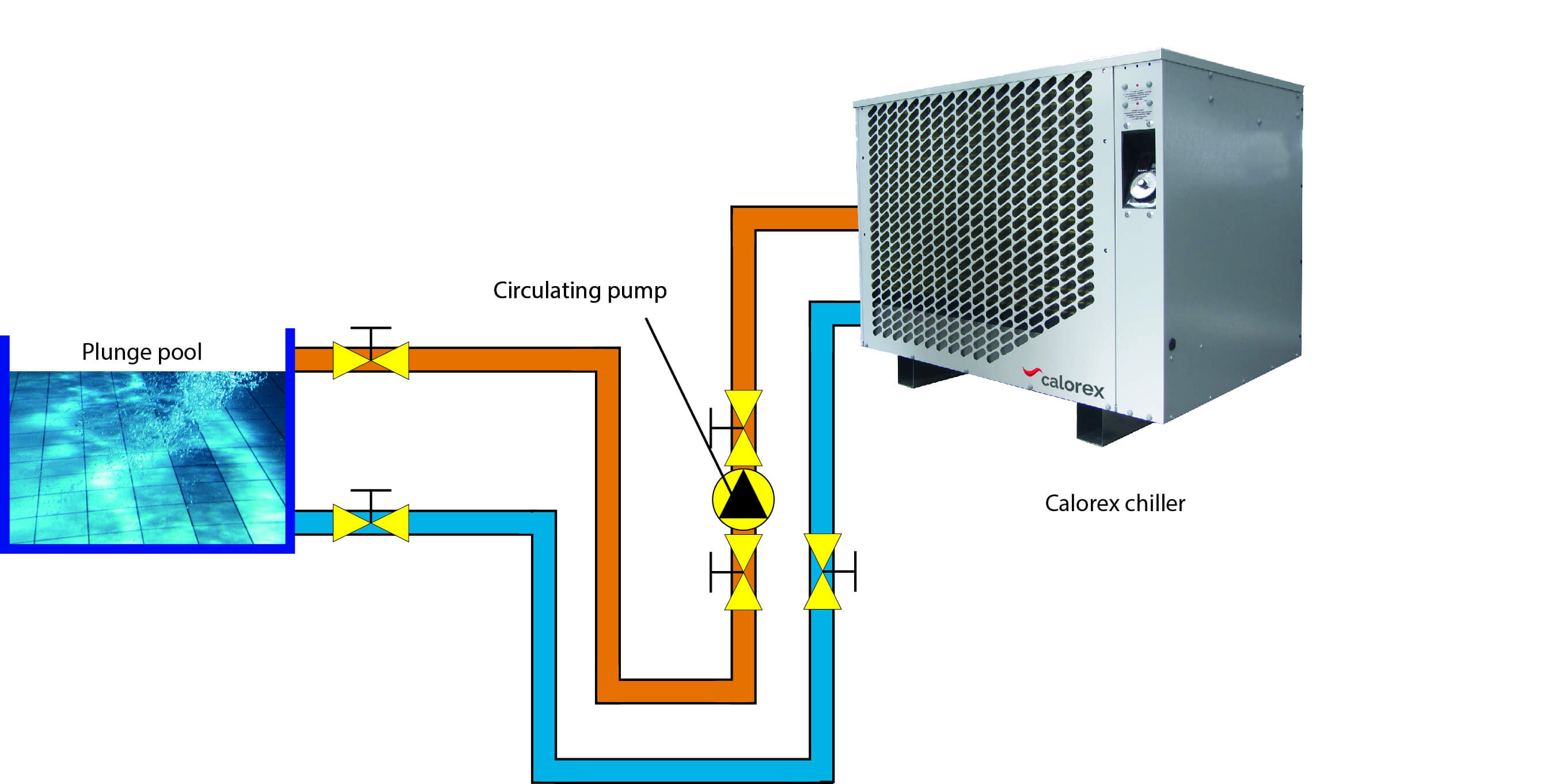 Heater chiller system – installation to cold plunge pool