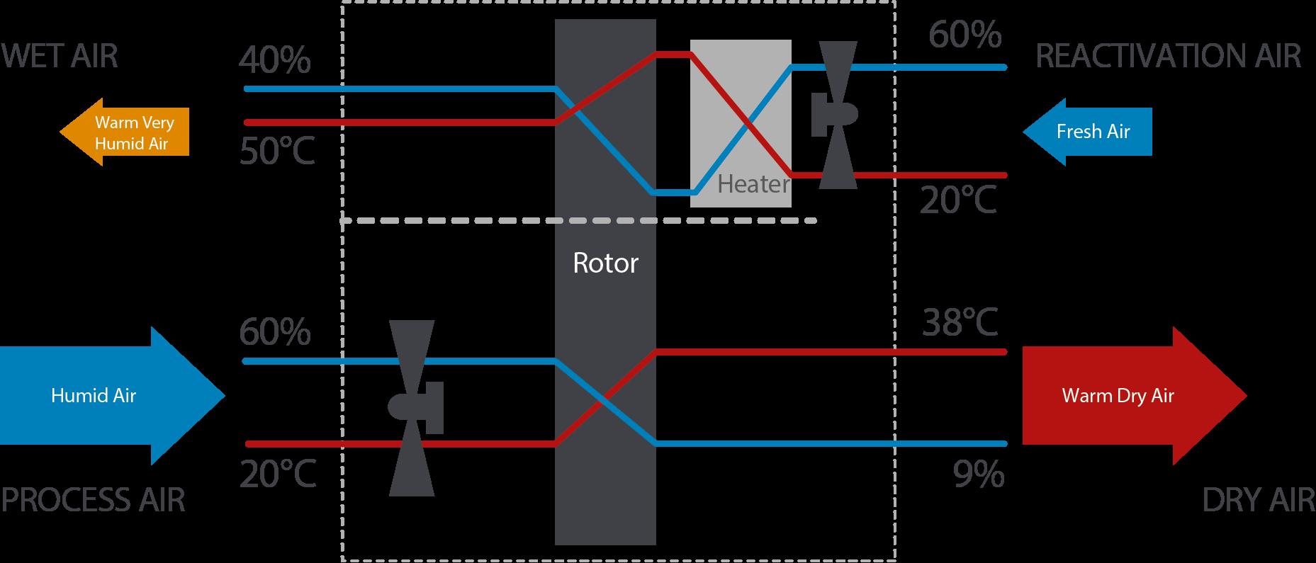 How a adsorption dehumidifier works